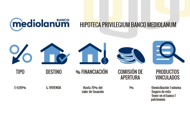 Hipoteca Mediolanum