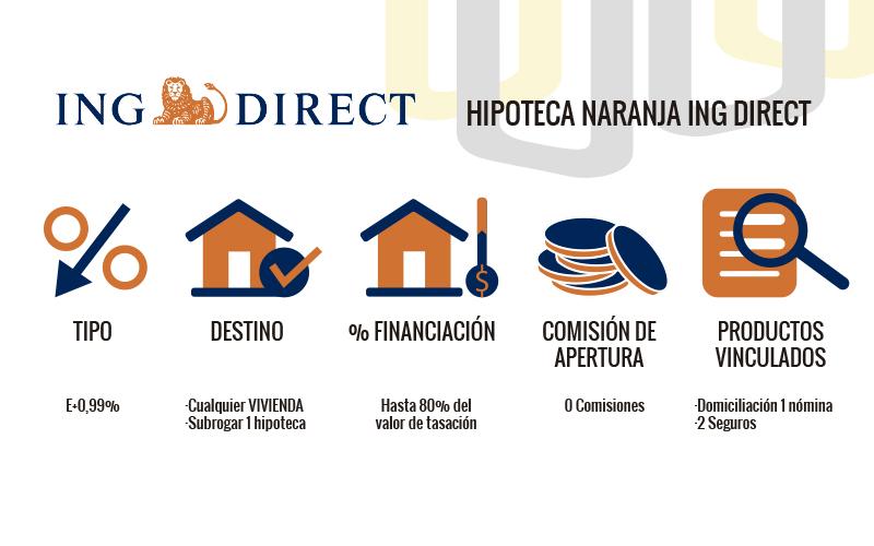 Hipoteca ING Direct